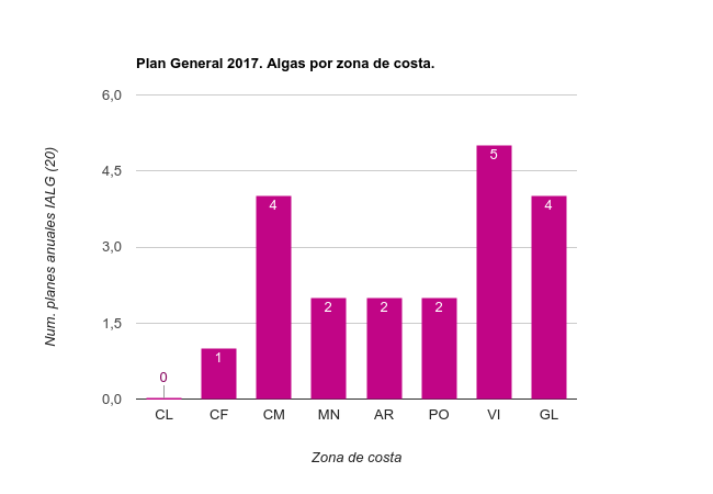 Planes Específicos 2017 Algas por zona de costa