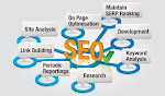 SEO Company in Texas