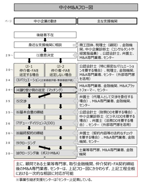 中小M&Aフロー図