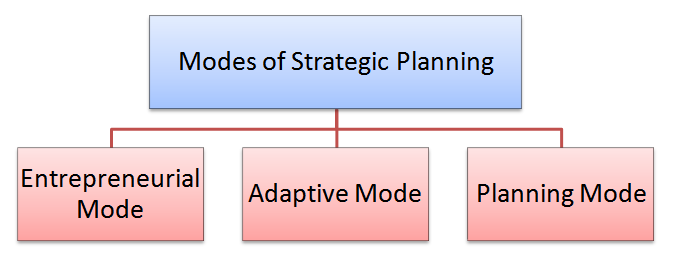Description: C:\Users\soy\AppData\Local\Microsoft\Windows\Temporary Internet Files\Content.Word\Modes-of-Strategic-Planning.png