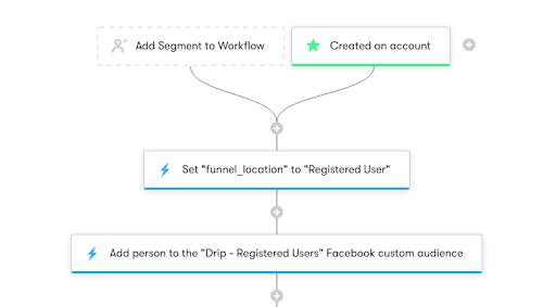 Drip and GrazeCart Integration Screenshot