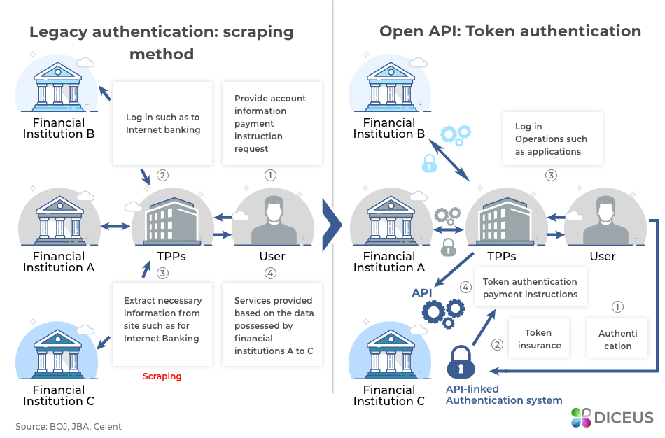 Open API Token