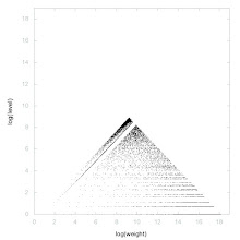Photo: Decomposition of A032438 - decomposition into weight * level + jump