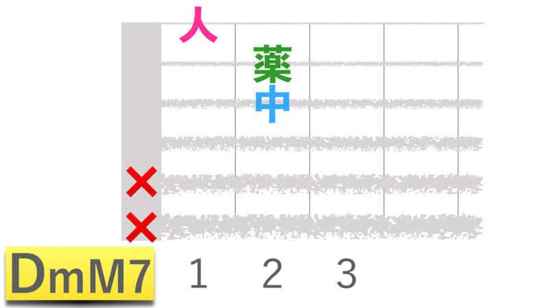 ギターコードDmM7ディーマイナーメジャーセブンの押さえかたダイアグラム表