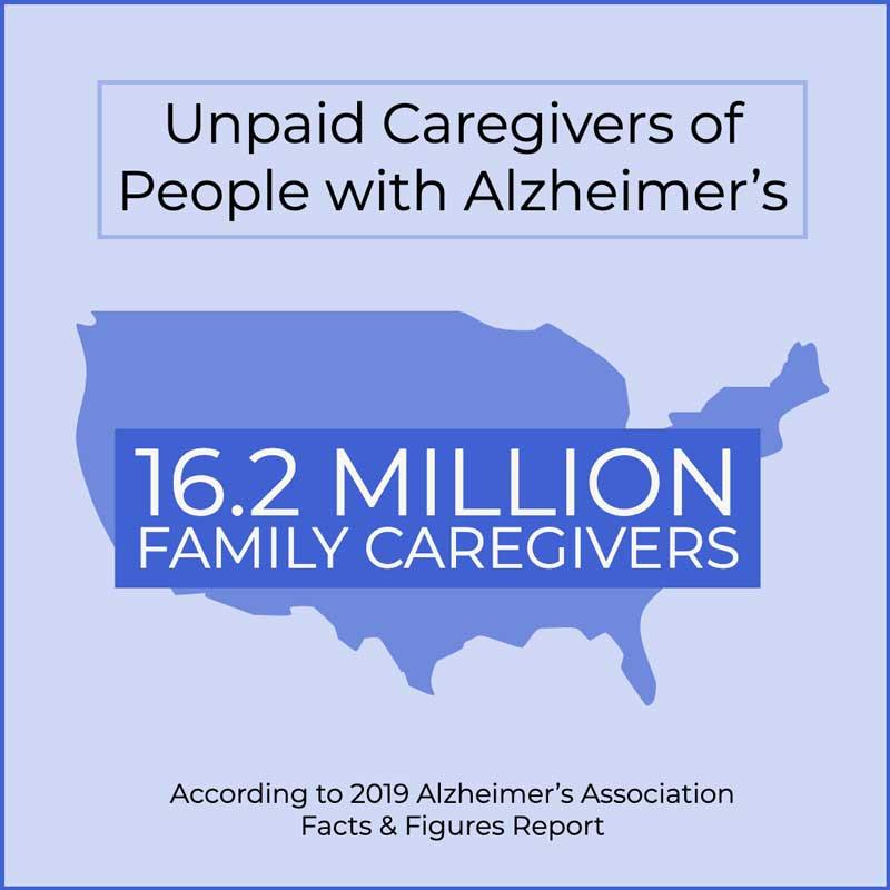 dementia family caregiver statistic