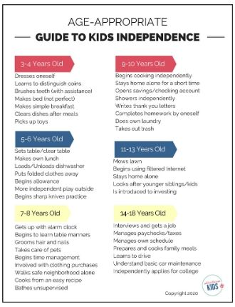 Age-appropriate guide to kids independence