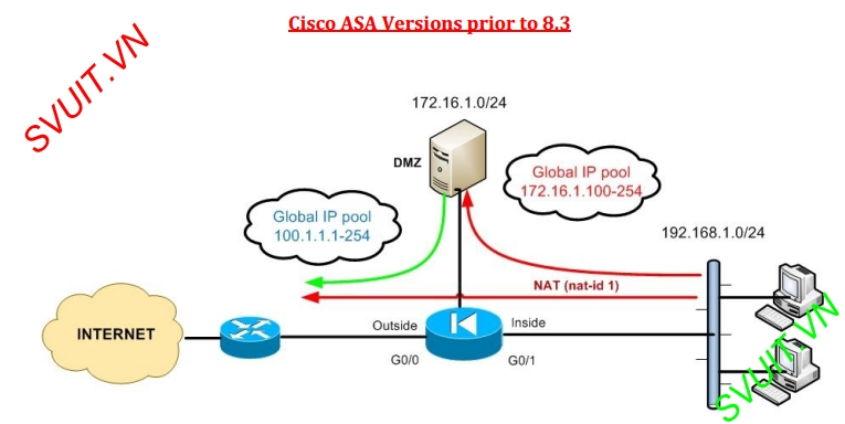 config dynamic NAT on ASA Cisco 8.2(3)