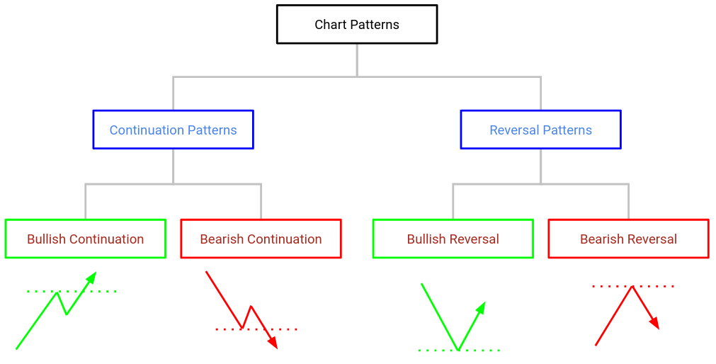 Types of Chart Patterns