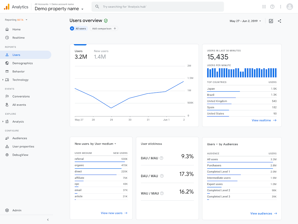 App and Website Measurement in Google Analytics