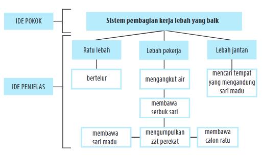 Rangkuman Bahasa Indonesia Kelas 7 Bab 4