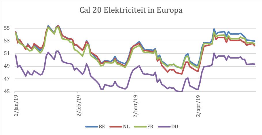 Overzicht elektriciteitsprijzen Europa