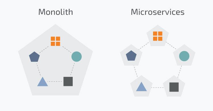 Microservices vs. Monolithic Architecture