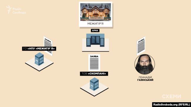 На новий конкурсний відбір на управління «Межигір'ям» від АРМА заявки подали три учасники