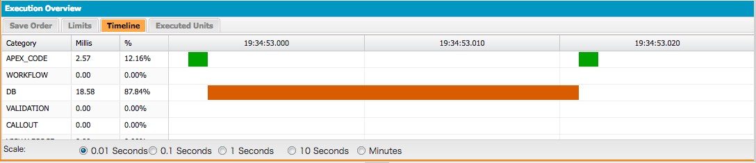 集計関数を使用した場合のCPU処理時間