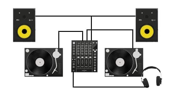 Matériel DJ débutant CONFIGURATION POUR LES DÉBUTANTS
