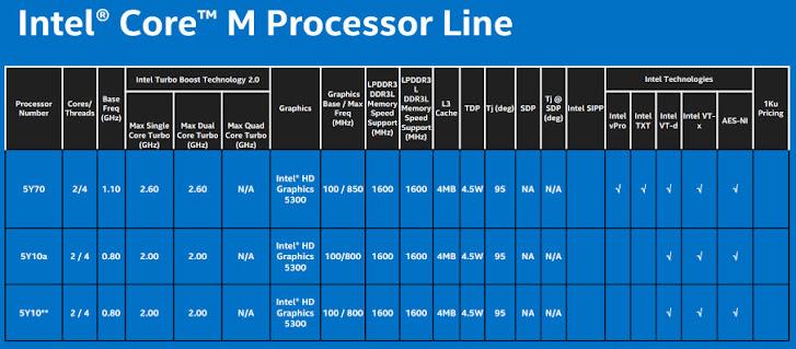 Intel Core M: Lebih Tipis, Lebih Dingin, Lebih Tangguh