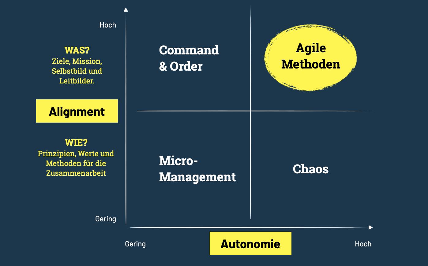 Agile Methoden und Vorgehensmodelle streben maximale Autonomie bei maximaler gemeinsamer Ausrichtung an