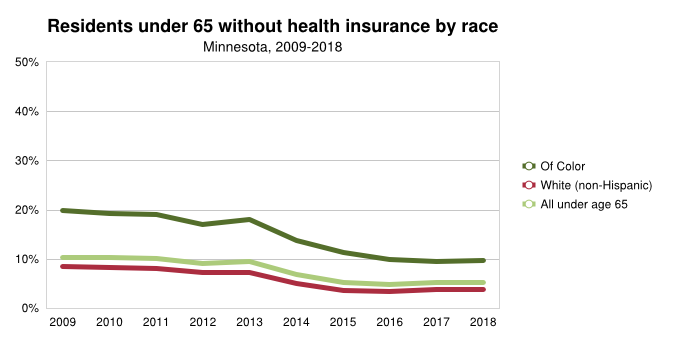 Health Insurance By Race