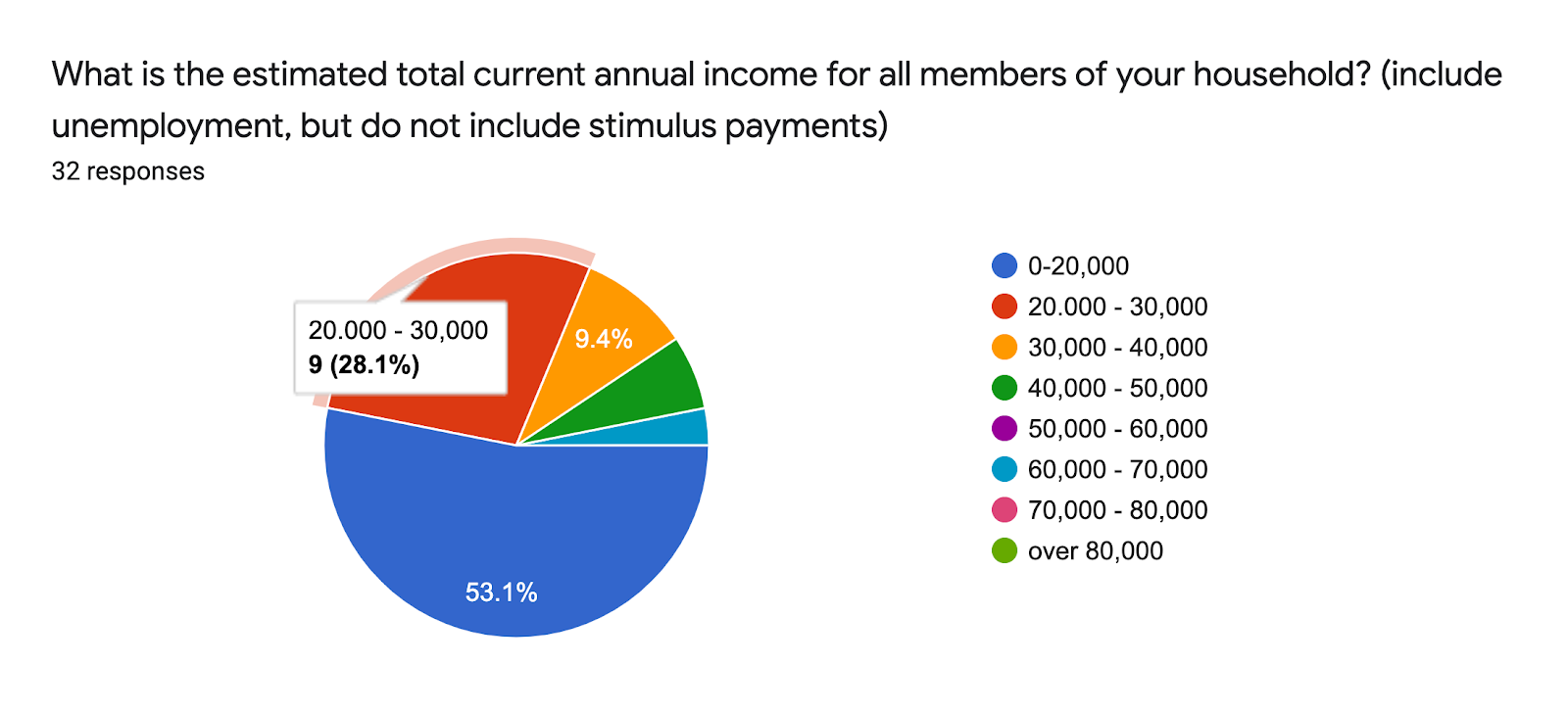 Forms response chart. Question title: What is the estimated total current annual income for all members of your household? (include unemployment, but do not include stimulus payments). Number of responses: 32 responses.