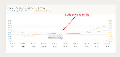 Photo: Victron VRM Portal showing the sharp voltage drop on 4 Feb 2016 after 2am. Power usage was steady and voltage was dropping normally up to that point. The sharp rise in voltage after the dip is due to me switching off the inverter (battery voltage rises a bit, and the current usage goes from -10 Amps to 0 Amps).