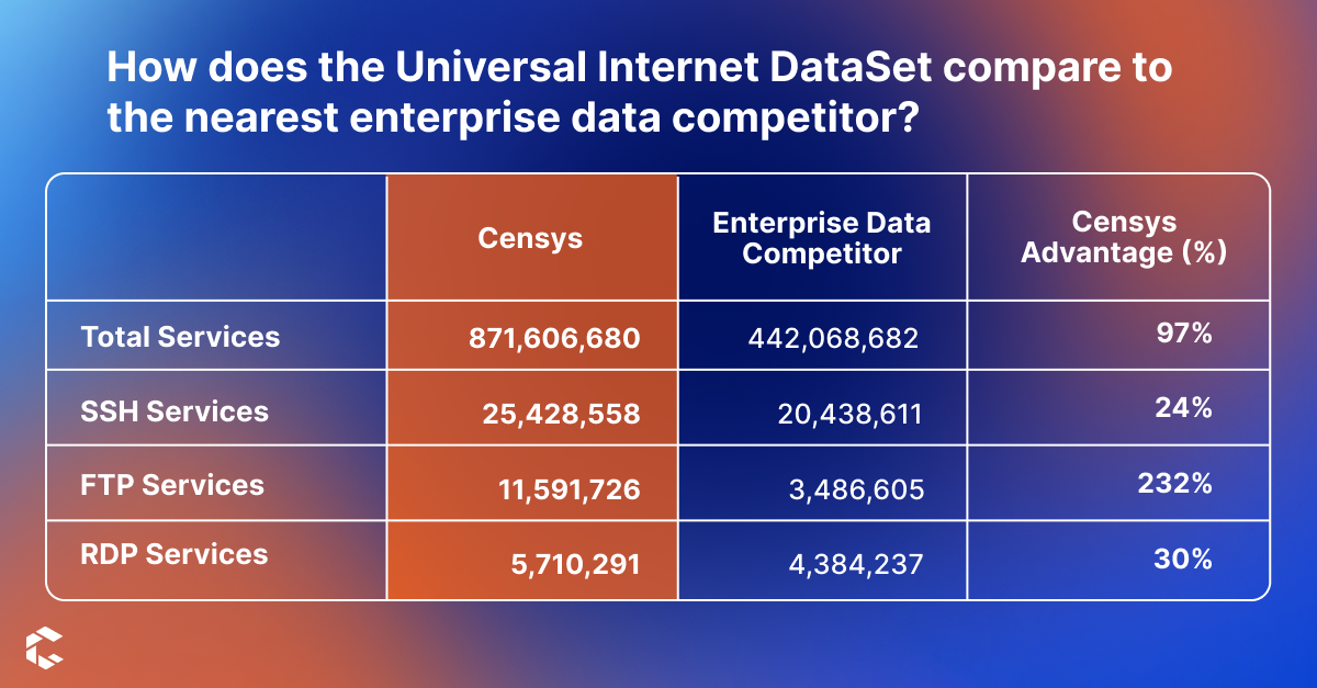 Table highlighting the Censys Universal Internet DataSet compared to our competitor. On average Censys see's 97% more.