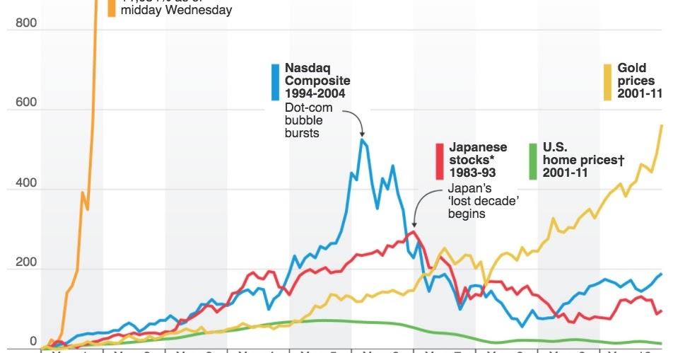 【ビットコインの先物取引の仕組みを解説】先物取引はどうなる?
