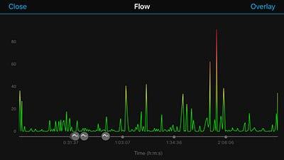 Una pantalla que muestra la fluidez.