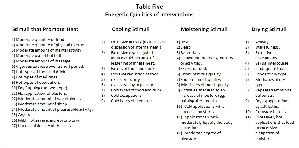 Integrating Western and Eastern Herbal Medicine - Table Five