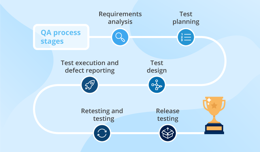 qa-process-stages
