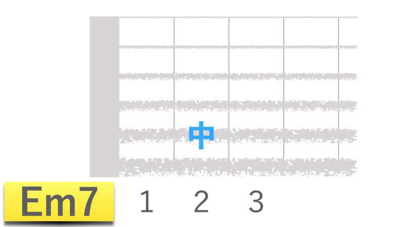 ギターコードEm7イーマイナーセブンの押さえかたダイアグラム表
