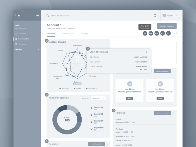 A medium fidelity wireframe example of a dashboard for Pawel Kwasnik's sales management platform.