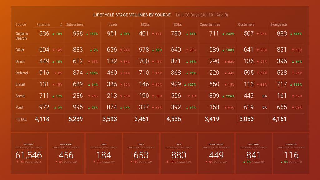 hubspot sources report dashboard