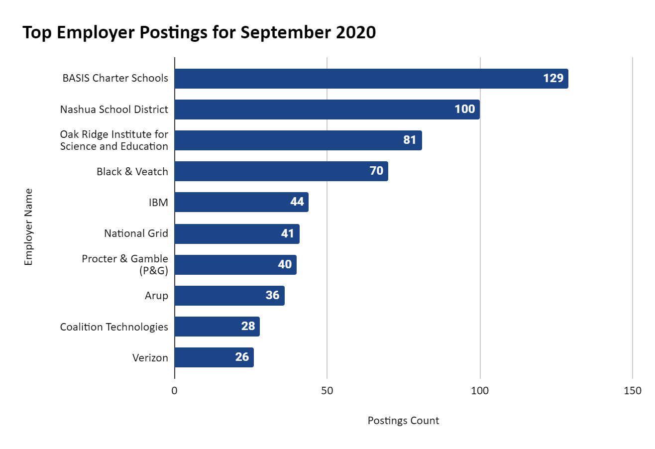 Horizontal Bar Graph showing the September 2020 postings in totals by top 10 companies: BASIS Charter Schools - 129; Nashua School District - 100; Oak Ridge Institute for Science and Education - 81; Black & Veatch - 70; IBM - 44; National Grid - 41; Procter & Gamble (P&G) - 40; Arup - 36; Coalition Technologies - 28; and Verizon - 26.