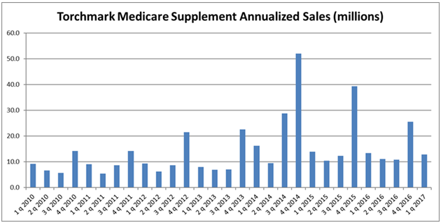 Torchmark Q1 2017 Med Supp Annualized Sales Chart