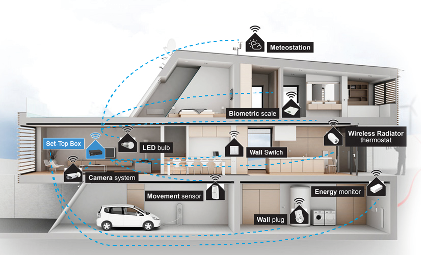 Smart Home The Smarter And Automated Way Of Living