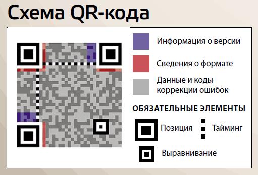 Схема QR-кода