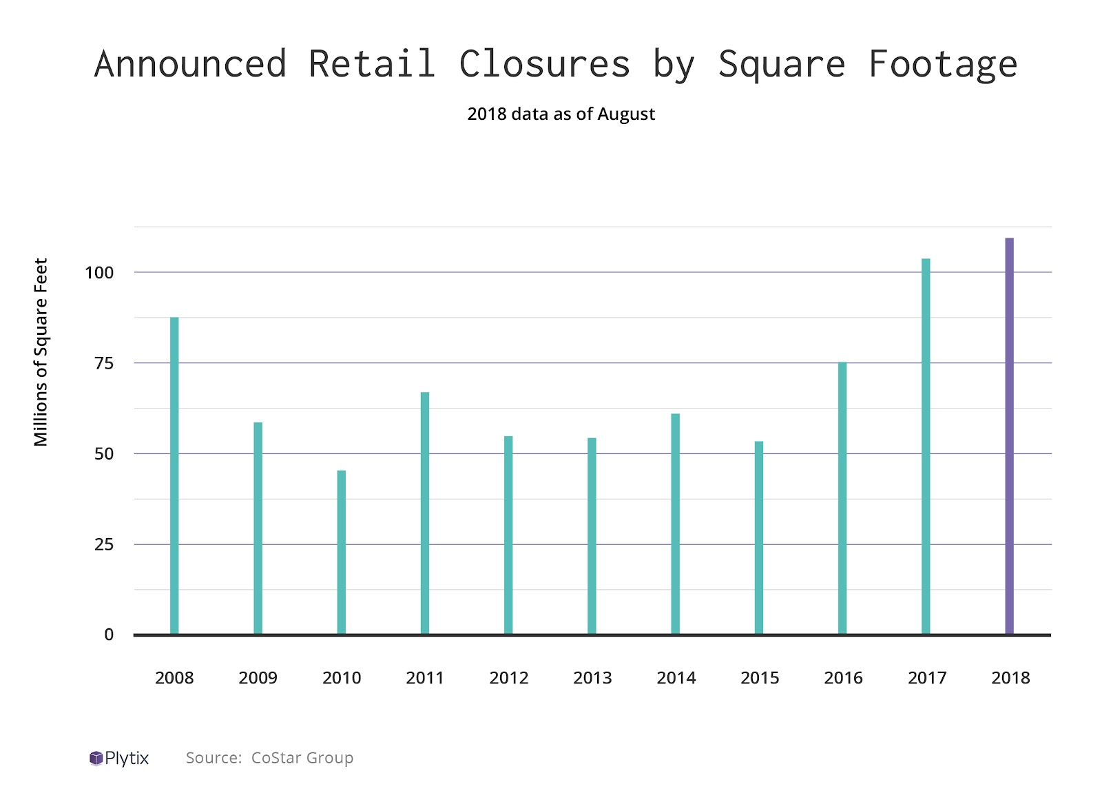 The Retail Apocalypse is Picking Up Speed