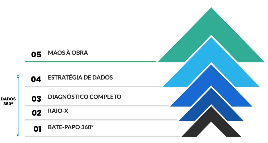 Pirâmide com as 4 etapas do processo de dados 360º.
