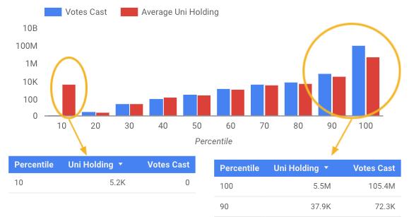 Uniswap data dashboards voting power