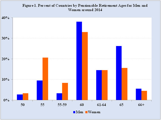 Source: U.S. Social Security Administration.