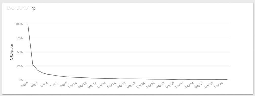 user retention graph