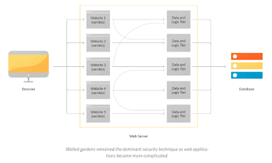 Walled gardens remained the dominant security technique as web applications became more complicated.