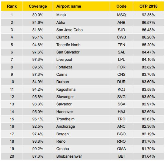 Durban was ranked the 10th most punctual small airport.