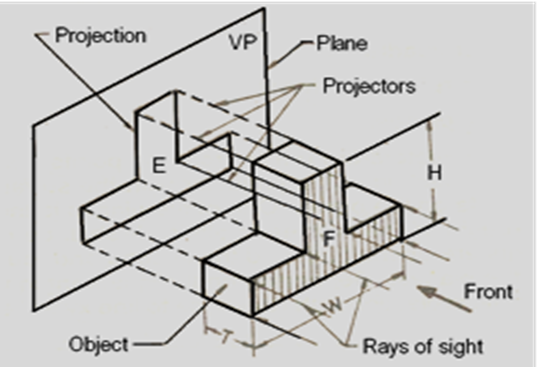 Engineering Drawing Projection and Views