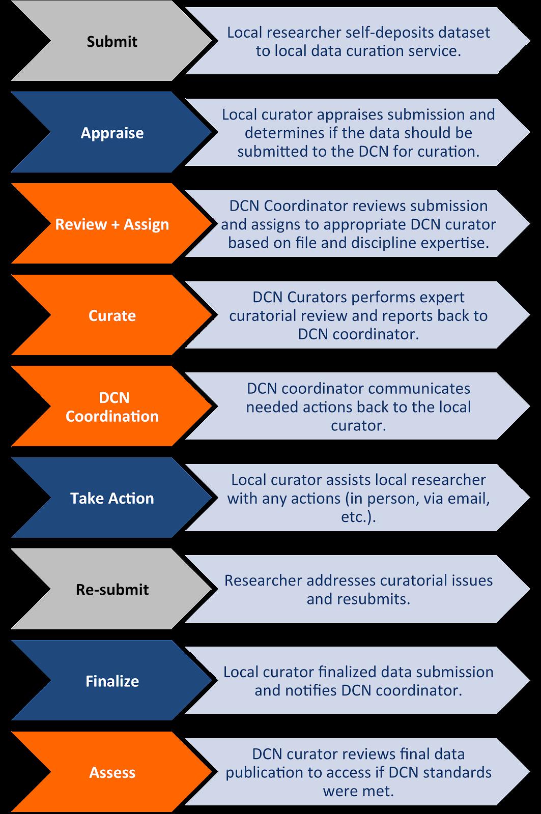 DCN_process.png
