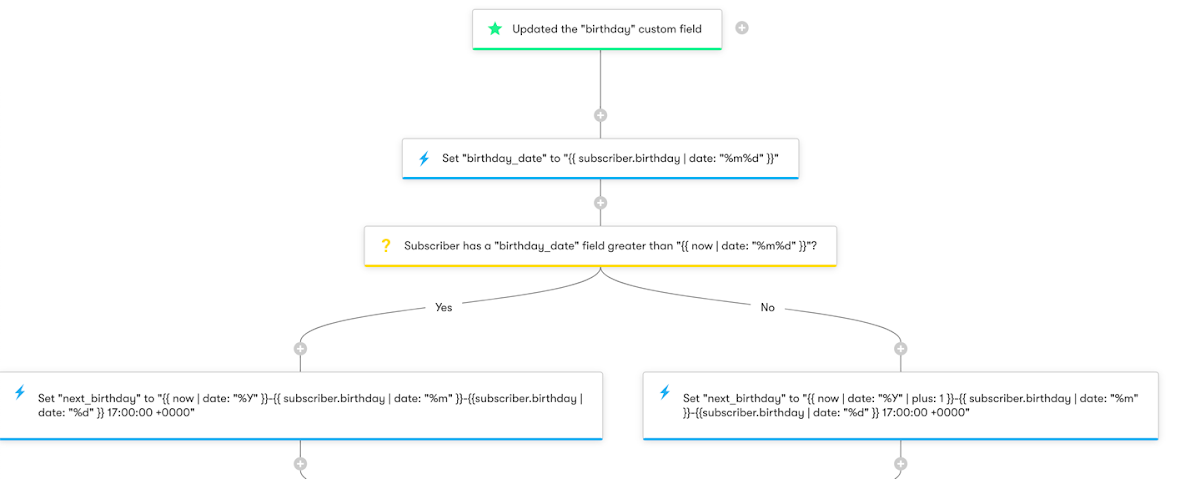 Birthday and Anniversary - Workflow Diagram