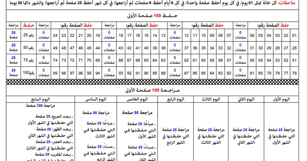 كيف تحفظ القرآن الكريم كله برنامج فيه الحفظ وفيه المراجعة