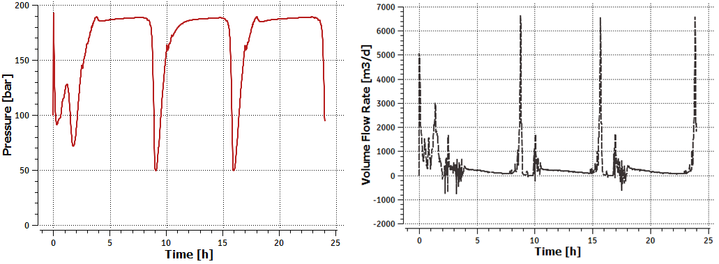 Figure 2: Absolute pressure (riser base) and total oil volumetric flow rate STD (outlet)  trend plots
