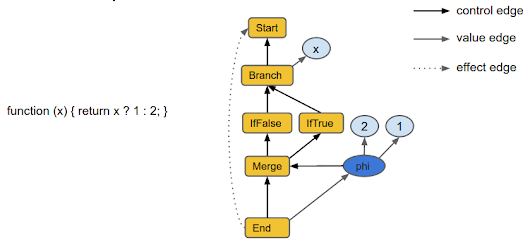Digging into the TurboFan JIT