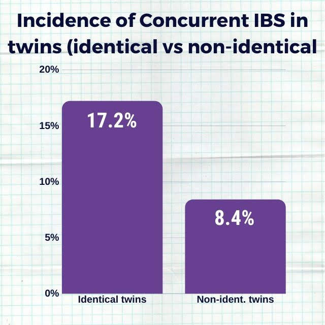 causes of ibs: genetic